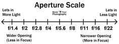 aperture-scale.jpg (1500×558)