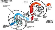 Inside a turbocharger
