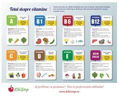 O dietă echilibrată este cea din care nu lipsesc vitaminele esențiale. Iată care este impactul lor asupra corpului nostru! #diete #nutritie #vitamine Herbalife, Metabolism, Healthy Lifestyle, Blog, Gym, Sport, Tips, Vitamin D, Diet
