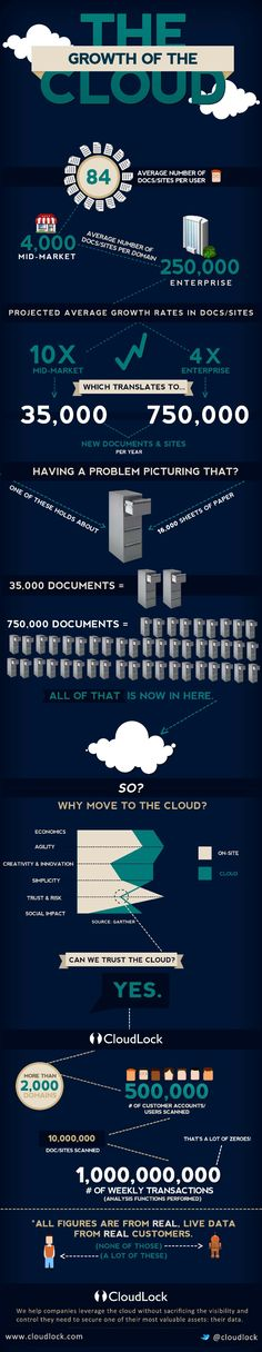 """Cloud Infographic:  Should you move your business and documents to a space in cyber-space known as 'the cloud'?  """"The growth of the cloud""""  #infographic"""