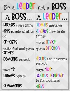 This poster is a great way to teach students the difference between being a boss and being a leader. This is an important skill to introduce before beginning partner or group work. ***Note: The second page is a version with an additional idea added per Student Council Campaign, Student Council Posters, Student Council Activities, Student Council Ideas, Student Leadership, Leadership Lessons, Leadership Qualities, Leadership Activities, Leadership Notebook