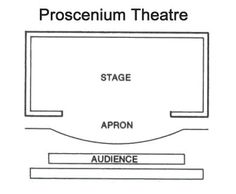 proscenium stage looks like a picture frame really, you can only see one view of the stage and that is the forward view of, like your at a movie theater, all seats are in the same direction, to face the screen.