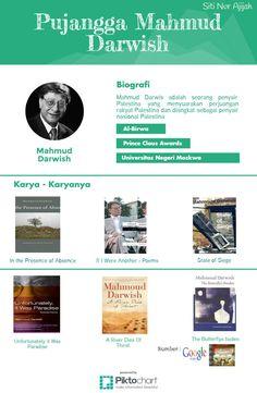 #Mahmoud #Darwish #MahmoudDarwish #Penyair #Persia #Islam #Mahmud #Darwis #mahmuddarwis Wish, Islam, Palestine
