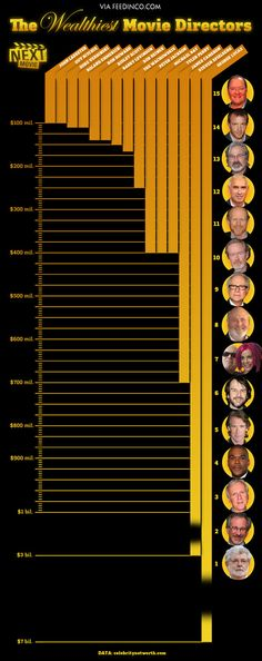 The 15 richest directors .   No wonder movie tickets are so expensive.