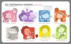 Les intelligences multiples Howard Gardner | Inform'Action