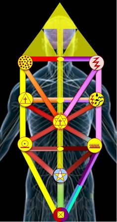Symbol of Life on Human Body