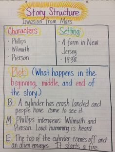 Story structure anchor chart (characters, setting, beginning, middle, end)