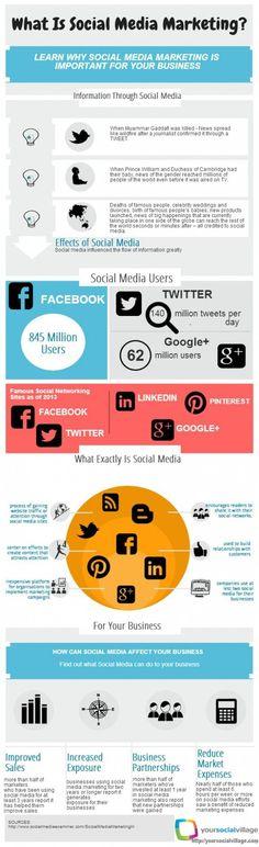 ¿Qué es Social Media Marketing?