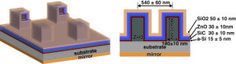 Superabsorbing design may lower manufacturing cost of thin film solar cells