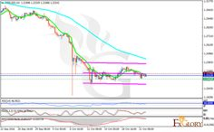 Audusd Analysis For   Forex Technical Analysis
