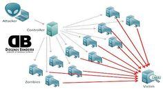 Pesquisadores da empresa de segurança Sucuri descobriram o que parece ser uma das maiores botnets...