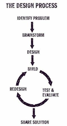 Design process is a series of steps that you go through in developing an idea or product. In engineering, programming, web design and most other creative work, many people consciously use The Design Process. The PBS show Design Squad provides Web Design, Logo Design, Graphic Design, Design Color, Typography Design, Layout Design, Creative Design, Brainstorm, Logo Web