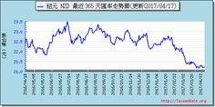 紐幣外匯走勢圖趨勢圖 Exchange Rate, Chart