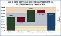 Partial Roth Conversion And Recharacterization Strategies -