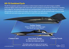 SR-71 and SR-72 Engine Cycle Comparison