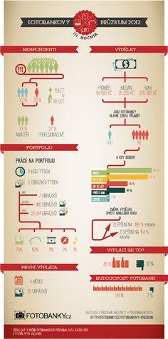Infografika s výsledky 3. fotobankového průzkumu (2012)