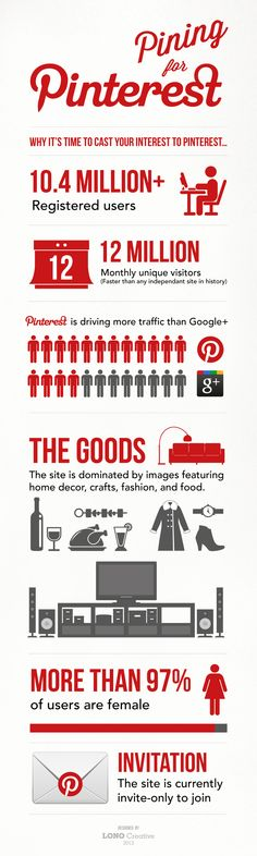 Back when Pinterest first launched LONO put together this simple infographic to illustrate the rapid growth