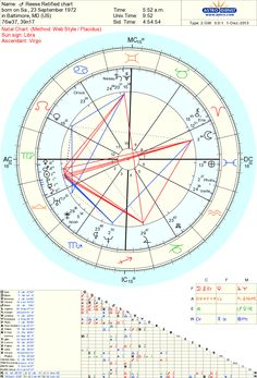 My Natal Chart (Rectified)