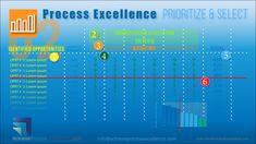 Prioritization and selection of process excellence improvement and innovation opportunities is the step that follows the identification of opportunities phase.