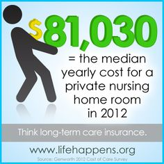 A number like that stops to make you think, doesn't it? Long Term Care Insurance, Cost Of Living, Senior Living, Live Long, Caregiver, Did You Know, Knowing You, Charts, Thinking Of You
