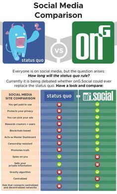 ong.social - a new social media platform using blockchain technology.