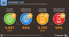 Dünya İnternet kullanım istatistiklerine baktığımızda genel kullanıcı sayısı toplamda 4.02 milyar kişi ki bu oran dünyanın yarısından fazlası anlamına geliyor. Mobil internet kullanıcı sayısı ise 3.72 milyar. Bu oran dünya internet kullanıcı sayısının neredeyse yarısının mobil kullanıcı olduğunu göstermektedir.