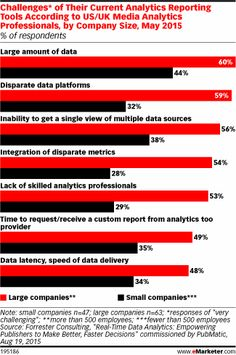 challenges of their current analytics reporting tools according to usuk media analytics professionals
