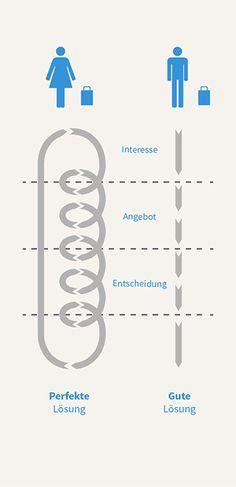 Entscheidungsprozesse beim Einkaufen von Männern und Frauen.  (Foto: © VOTUM GmbH –  nach Barletta (2006))