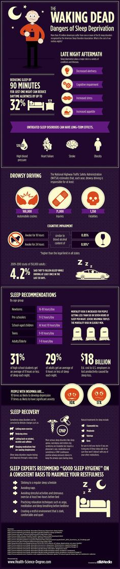 The Dangers of Sleep Deprivation -Posted on 01.30.2014 ; by NIMA SHEI