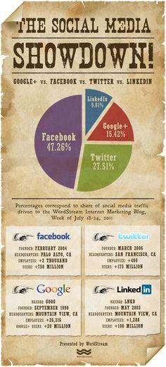 The #SocialMedia Showdown [#Infographic]