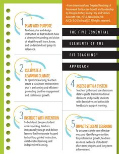"""The five essential elements of the FIT Teaching approach from the book """"Intentional and Targeted Teaching"""". Marzano, Kindergarten Centers, Essential Elements, Educational Leadership, Assessment, Infographics, Curriculum, Teacher, Activities"""