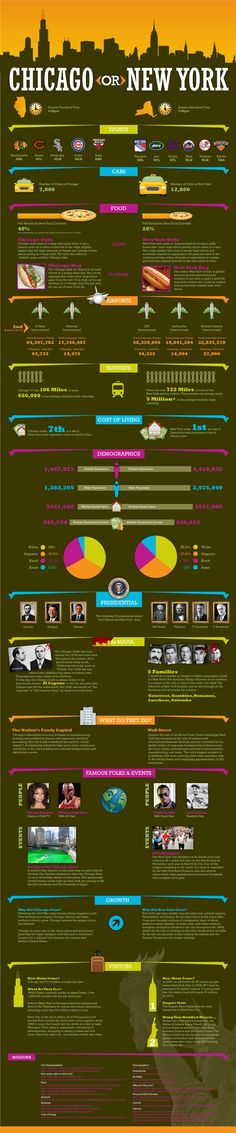 Chicago vs. New York Infographic Example - Compare two cities, two countries, two heroes.