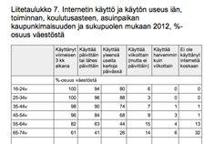Nuorten netin käyttö tapissa. Käyttöuseudessa vielä tilaa kasvaa. Suomen virallinen tilasto (SVT): Väestön tieto- ja viestintätekniikan käyttö [verkkojulkaisu].  ISSN=1799-3504. 2012, Liitetaulukko 7. Internetin käyttö ja käytön useus iän, toiminnan, koulutusasteen, asuinpaikan kaupunkimaisuuden ja sukupuolen mukaan 2012, %-osuus väestöstä . Helsinki: Tilastokeskus [viitattu: 14.11.2012].  Saantitapa: http://tilastokeskus.fi/til/sutivi/2012/sutivi_2012_2012-11-07_tau_007_fi.html