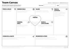Align team members on common vision, resolve conflicts and create effective culture, fast  #TeamCanvas #designthinking