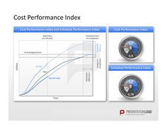 Project Management PowerPoint Templates: Track your cost performance index.  #presentationload  www.presentationl...