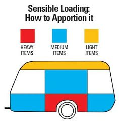 caravan tip - how to load a caravan with correct weight distribution