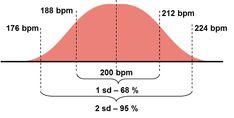 Standard deviation 220-Age