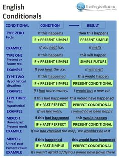 English Conditionals More