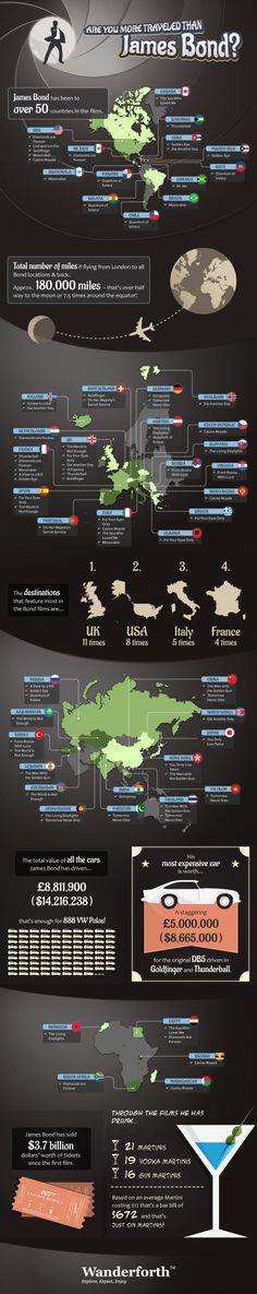 Are you more travelled than James Bond? #infographic