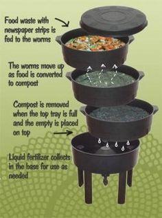 Diy map compost bin cont. flow