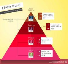 Spain Rioja Wine Infographic | www.vinoole.com
