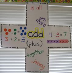 Anchor chart for addition- could do for all signs and shows key words for word problems to help figure out which to use