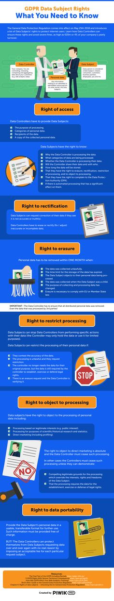 Learn how data controllers can ensure Data Subject Rights and avoid severe fines from our infographic: GDPR Data Subject Rights - What You Need to Know. Data Protection Officer, General Data Protection Regulation, Web Design, Grafik Design, Need To Know, Online Marketing, Business, Cyber, Entrepreneur
