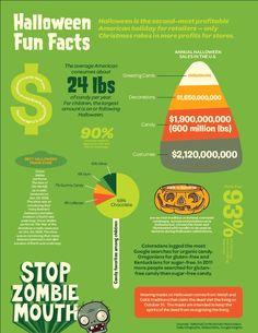 Stop Zombie Mouth! Pediatric Dental World - www.pediatricdentalworld.com