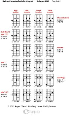 Four string jazz guitar chords using four string string sets (part 2)