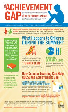 Friday is National Summer Learning Day! Here's an infographic about Summer Learning & the Achievement Gap Summer Activities, Learning Activities, Kids Learning, Learning Tools, Early Learning, Summer Slide, Summer Fun, Summer Ideas, Free Summer
