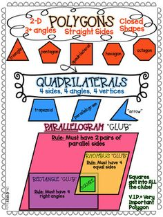 Polygons Anchor Chart – for your Interactive Notebooks NOTE-able Anchor Charts: Quadrilaterals FREEBIE! Perfect for your students' notebooks! Make it interactive by using the fill-in-the-blank version! Black and White and Color versions available! Teaching Geometry, Teaching Math, Teaching Themes, Maths, Math Charts, Math Anchor Charts, Math Teacher, Math Classroom, Math Notebooks