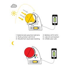 Rawlemon's New Spherical Beta.ey Solar Generator Can Charge Your Cell Phone
