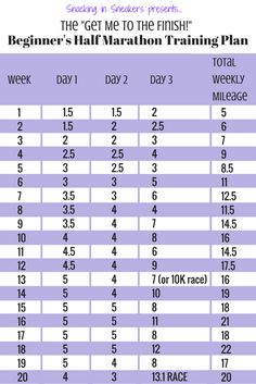 Anchors Aweigh  Half Marathon Training Training Schedule
