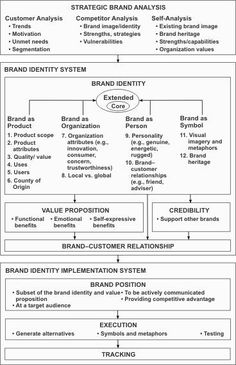 To be adjusted (draft) The difference between brand identity and brand image Based on Aaker´s definitions ( Source: Building strong brands) Image it is how the brand it is currently percieve… Marketing Digital, Sales And Marketing, Marketing Plan, Business Marketing, Marketing Models, Media Marketing, Brand Management, Business Management, Project Management